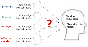 Shared Mental Models